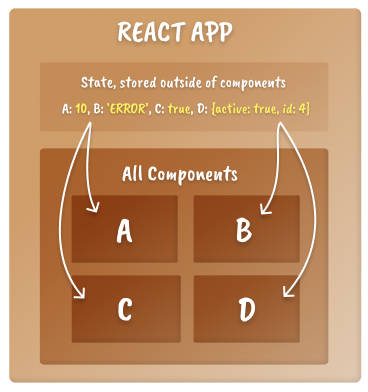 React state scope mental model showing a box with state living in the outer box and not the component box