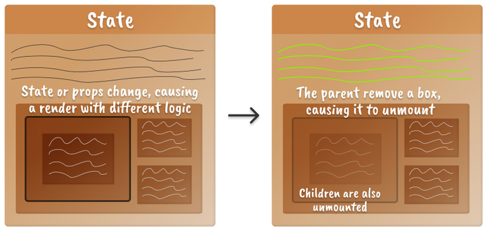 Two boxes next to each other representing the mental model of a React component unmount a child component when logic changes. The component-to-be-unmounted is shown with low opacity on the right