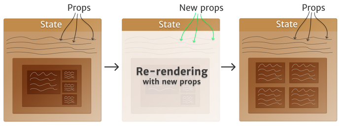Mental model of a React component re-rendering when props change
