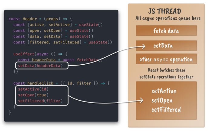An image of code setting state in a React component next to a mental model of the JS thread and async operations visualizing how it works