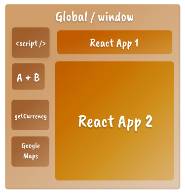 A mental model for JavaScript closures, showing different React app and scripts as boxes within Global / Window